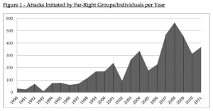 Violence by far right groups has increased by 400% since 1990.