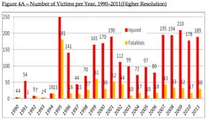Number of victims from right wing violence has dramatically increased.